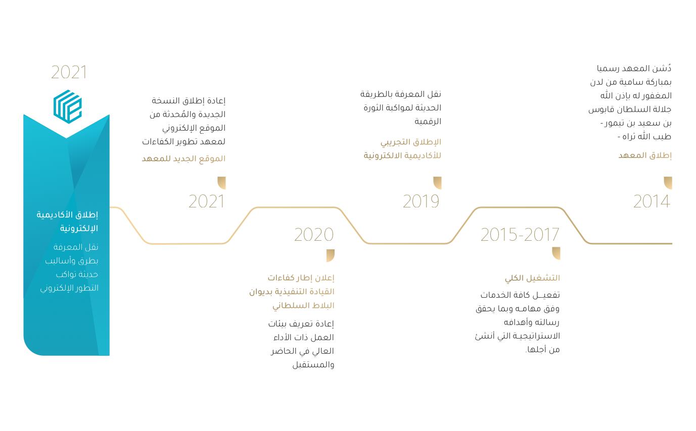 Arabic-Timeline-1